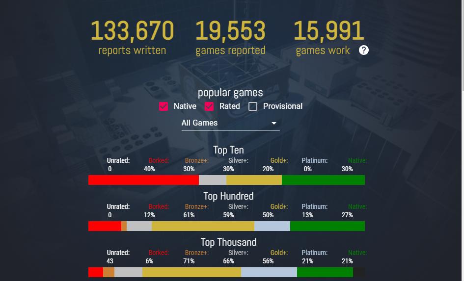 ProtonDB statistics