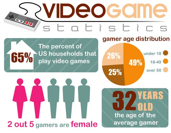 Gaming by the Numbers: Video Game Statistics [Infographic]