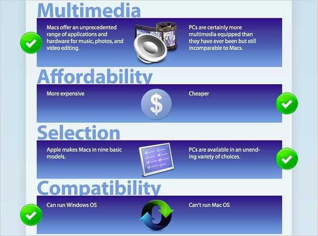 Mac versus PC – A Comparison Chart on Who is Winning [Infographic]