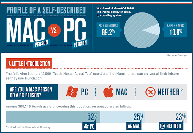 a comparison of pc and mac platforms Battle between mac vs pc playing games  mac vs pc, which is better comparison  and where the same game is available on both platforms, it runs better on pc.