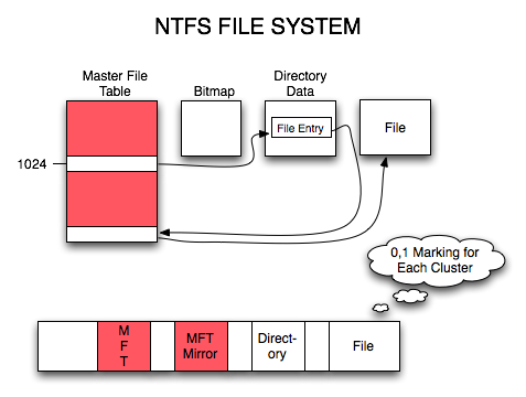 Is A File System Just A Bunch Of Folders File Systems Explained