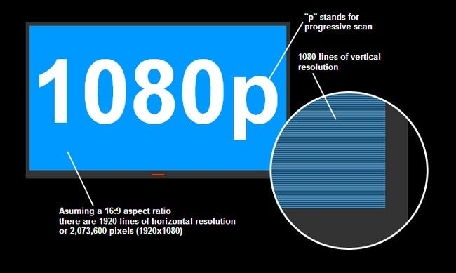 What Does Pcm Mean >> What Is the Difference Between 1080p and 1080i?