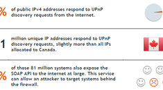 New Security Hole Found in Wi-Fi Routers: Disable UPnP to Protect Yourself