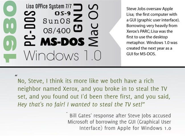 The History Of Operating Systems [Infographic]